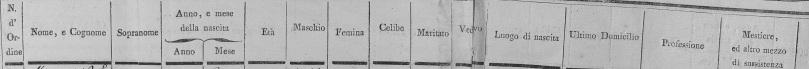 censimento 1809